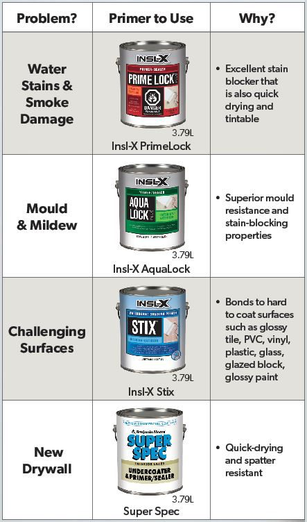 Table to show which primer to use